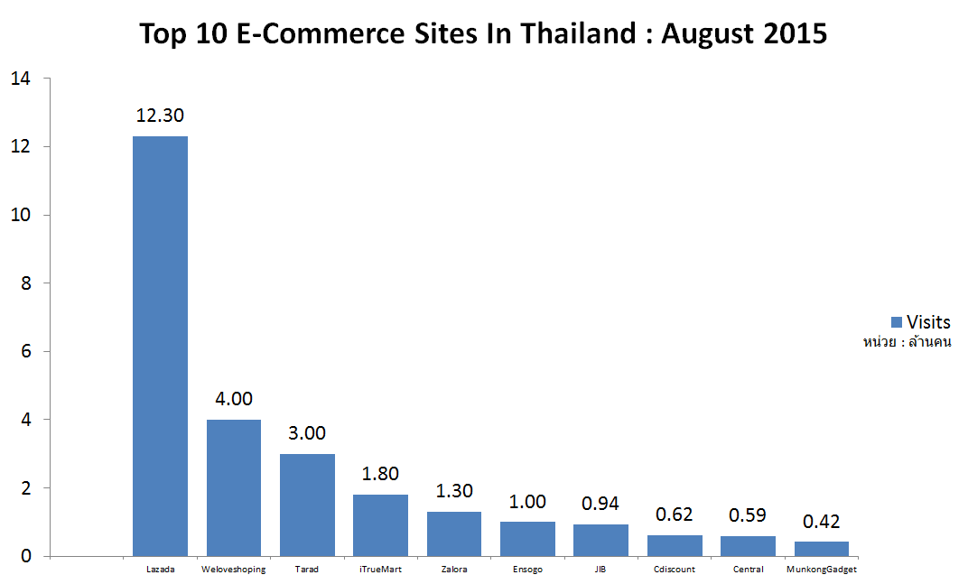 Top 10 E-Commerce Sites In Thailand : August 2015